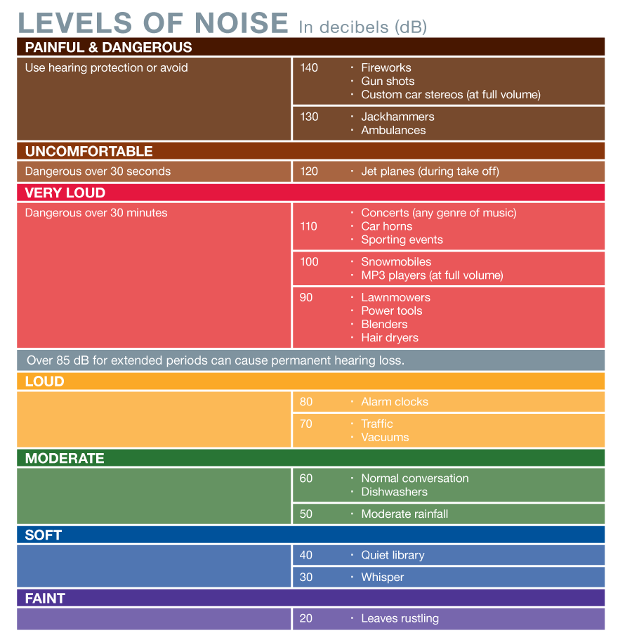 Levels of Noise in decibels (dB)
